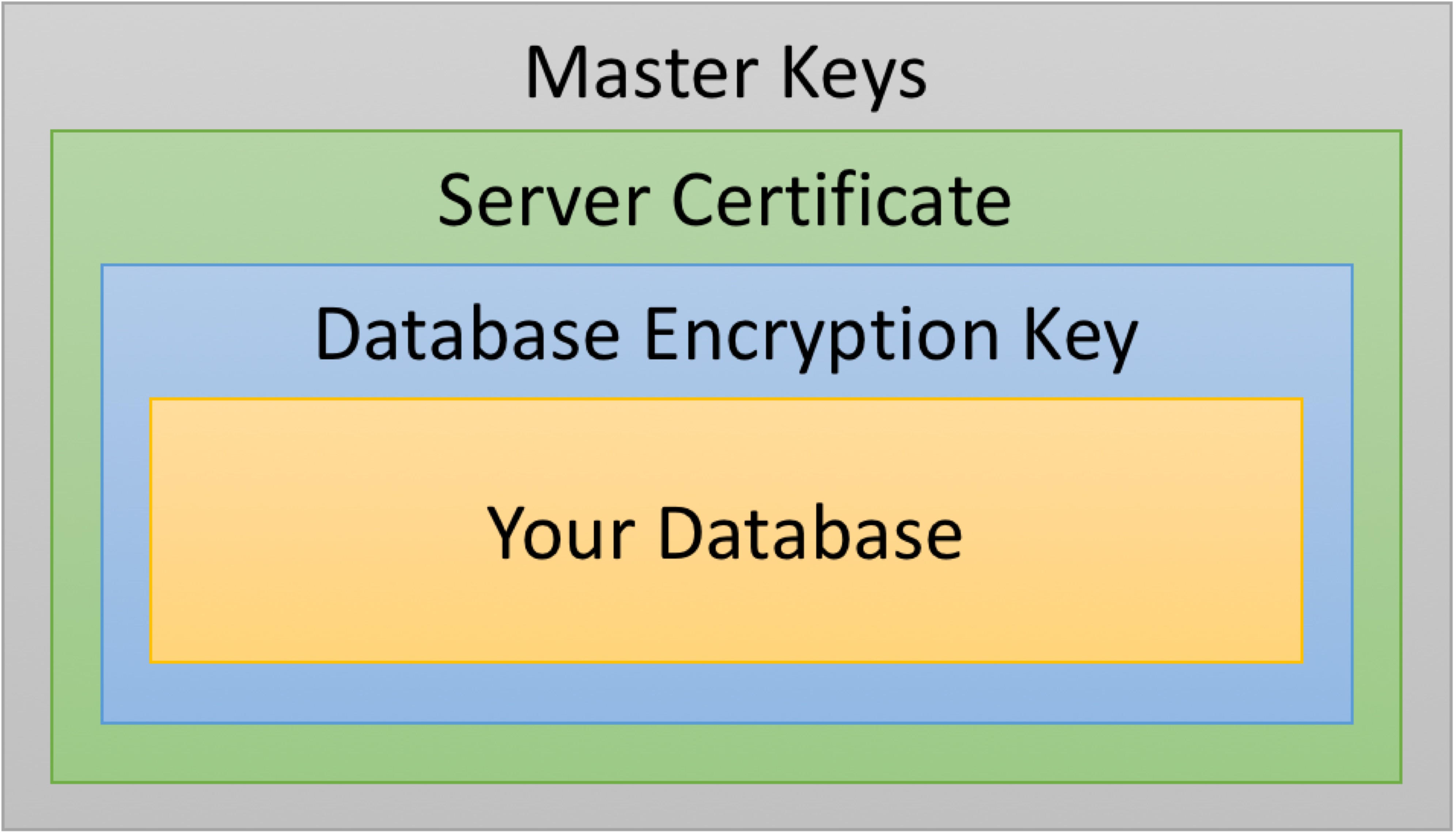 symmetric encryption is outdated a Symmetric encryption algorithms: unlike symmetric algorithms, which use the same key for both encryption and decryption operations or if there's the slightest chance of revamping old work, use authenticated encryption with associated data (aead.
